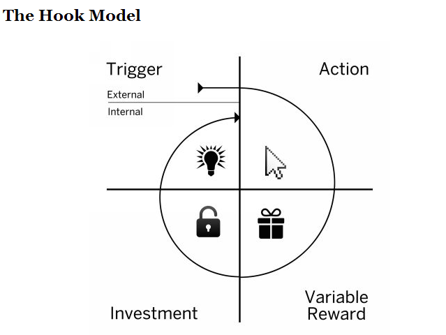The Hook Model — Hooked: How to Build Habit-Forming Products
