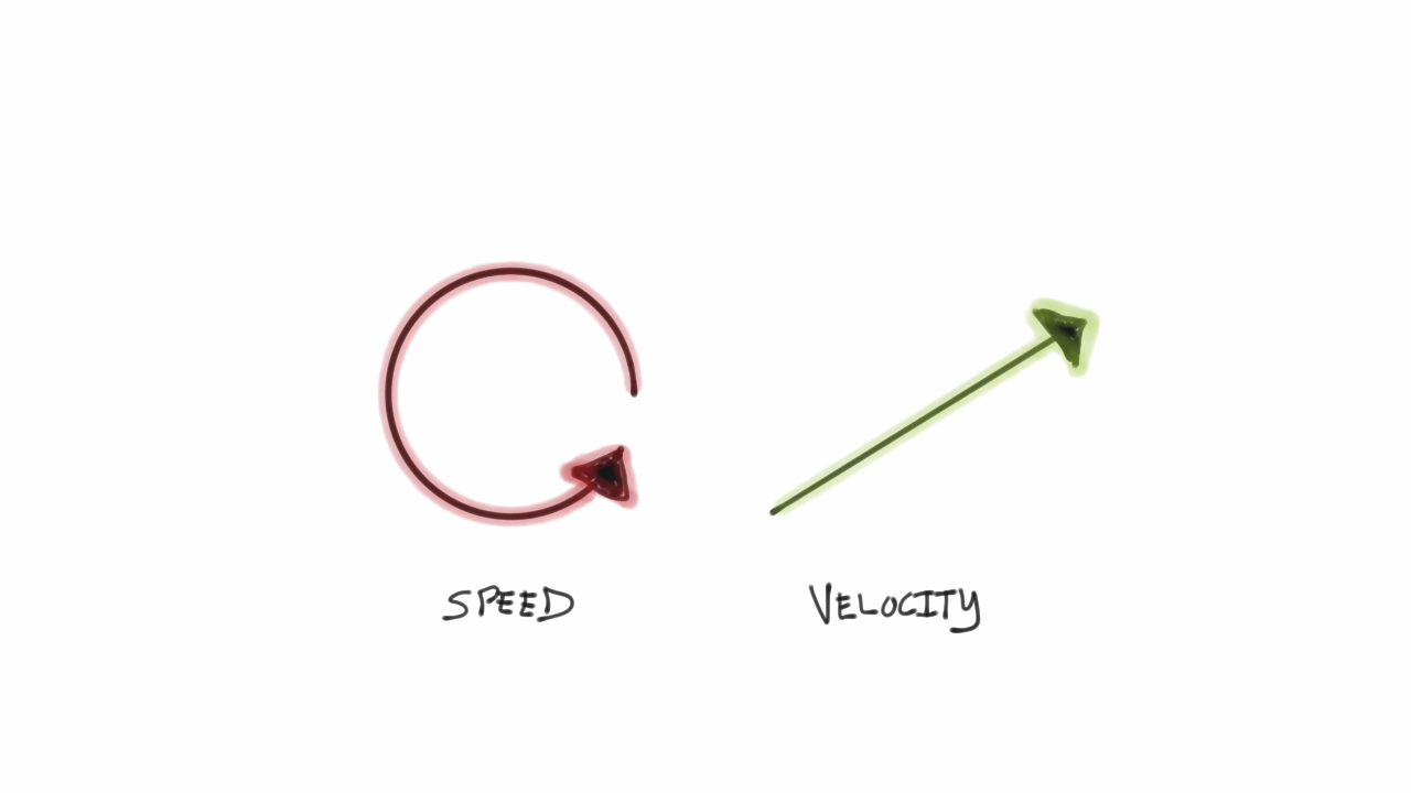 understanding speed and velocity saying no to the non essential